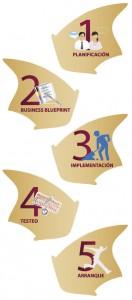 fases en una implantación SAP ERP
